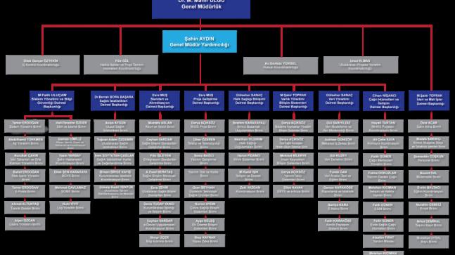 Sağlık Bakanlığı teşkilat şeması değişti