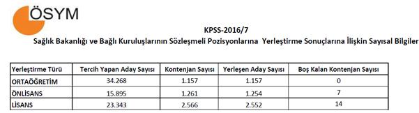 Sağlık bakanlığı KPSS 20167'de hangi kadrolar boş kaldı